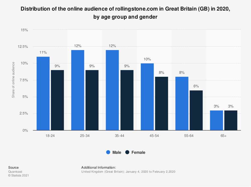 Statistic: Distribution of the online audience of rollingstone.com in Great Britain (GB) in 2018, by age group and gender | Statista