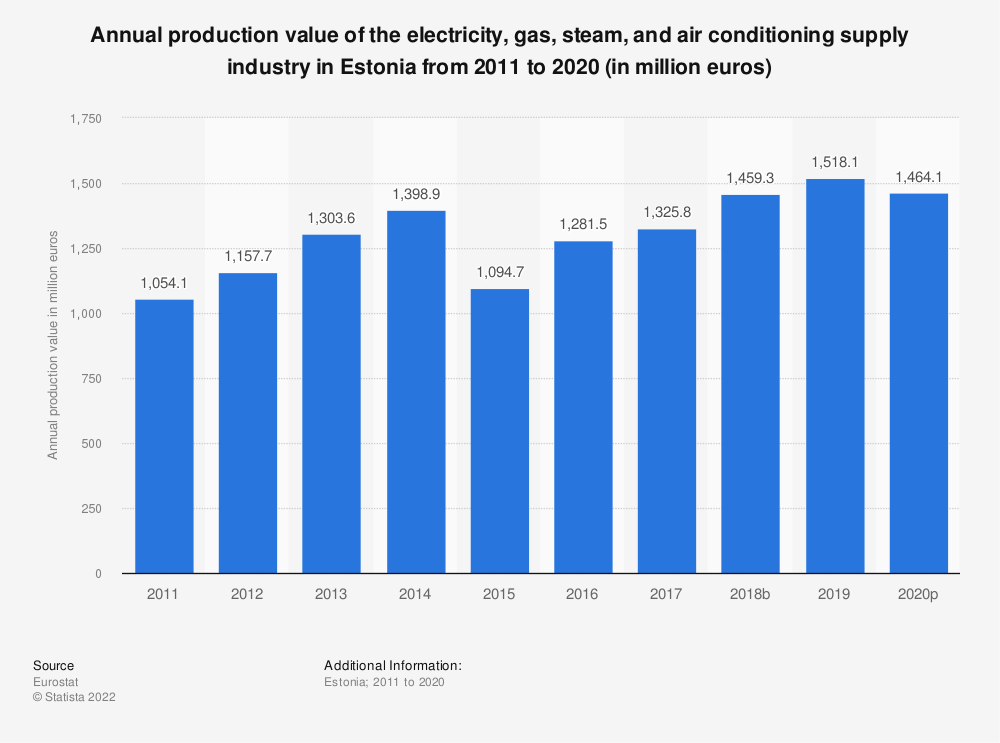 Statistic: Annual production value of the electricity, gas, steam and air conditioning supply industry in Estonia from 2008 to 2016 (in million euros) | Statista