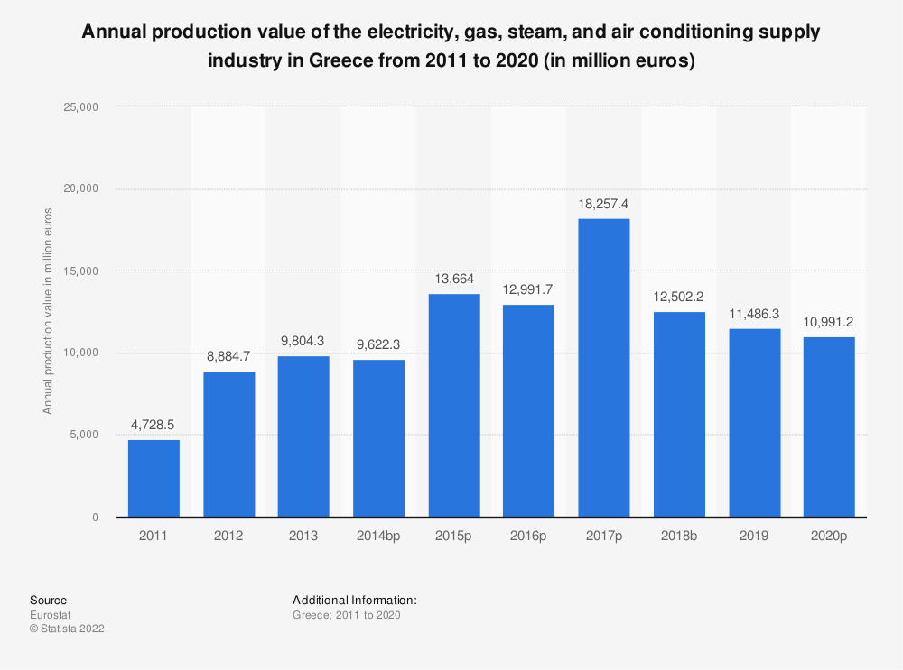 Statistic: Annual production value of the electricity, gas, steam and air conditioning supplyindustry in Greece from 2008 to 2016 (in million euros) | Statista