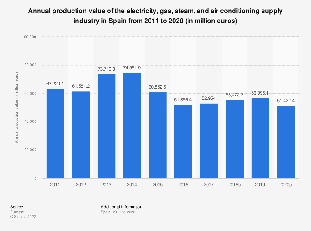 Statistic: Annual production value of the electricity, gas, steam and air conditioning supplyindustry in Spain from 2008 to 2014 (in million euros) | Statista