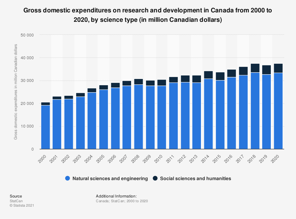Statistic: Gross domestic expenditures on research and development in Canada from 2000 to 2017, by science type (in million Canadian dollars) | Statista