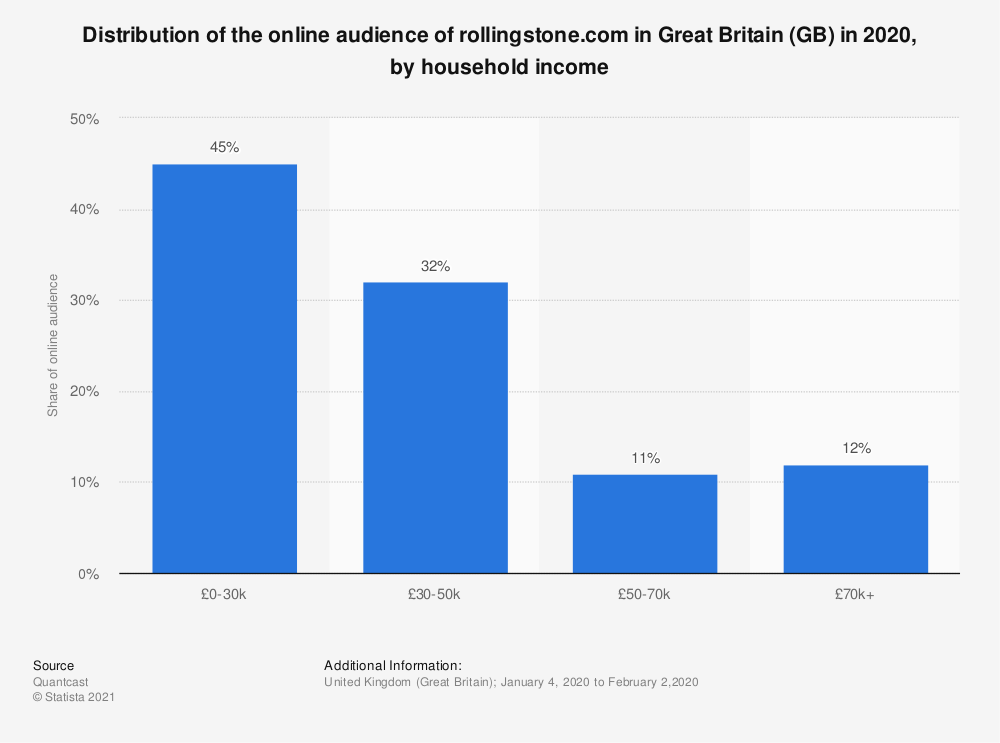 Statistic: Distribution of the online audience of rollingstone.com in Great Britain (GB) in 2018, by household income | Statista