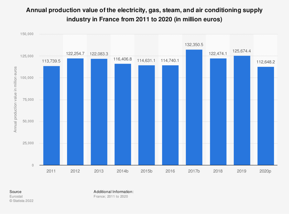 Statistic: Annual production value of the electricity, gas, steam and air conditioning supply industry in France from 2008 to 2016 (in million euros) | Statista
