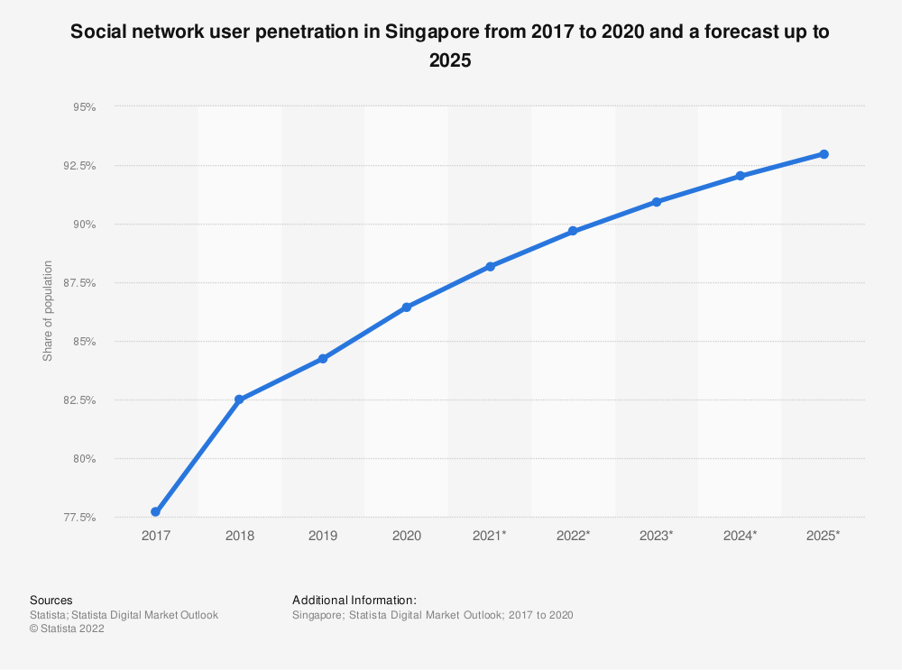 Statistic: Social network user penetration in Singapore from 2017 to 2023 | Statista