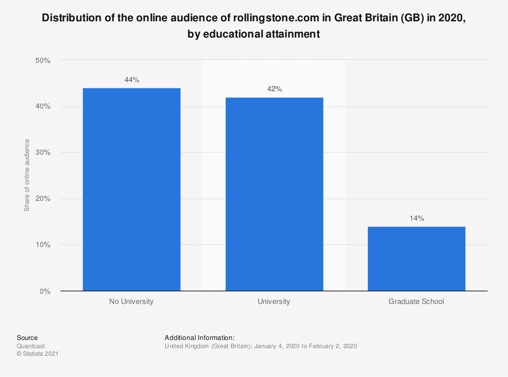 Statistic: Distribution of the online audience of rollingstone.com in Great Britain (GB) in 2018, by educational attainment | Statista