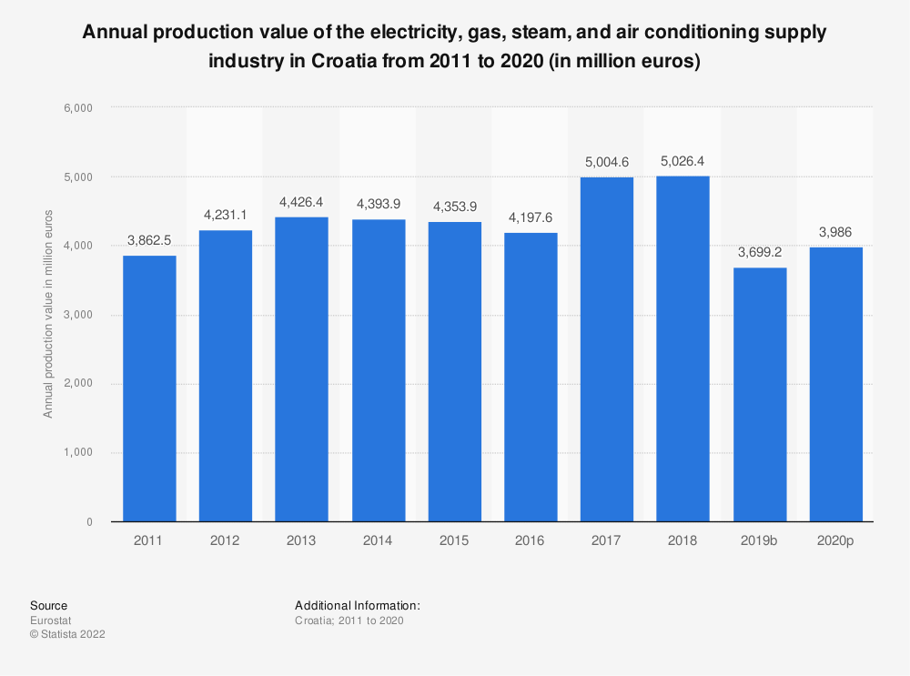 Statistic: Annual production value of the electricity, gas, steam and air conditioning supplyindustry in Croatia from 2008 to 2016 (in million euros) | Statista