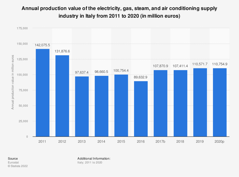 Statistic: Annual production value of the electricity, gas, steam and air conditioning supplyindustry in Italy from 2008 to 2016 (in million euros) | Statista