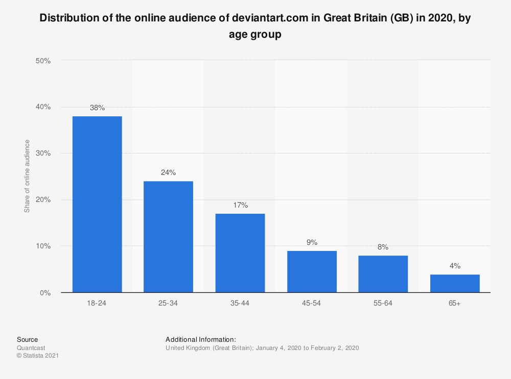 Statistic: Distribution of the online audience of deviantart.com in Great Britain (GB) in 2018, by age group | Statista