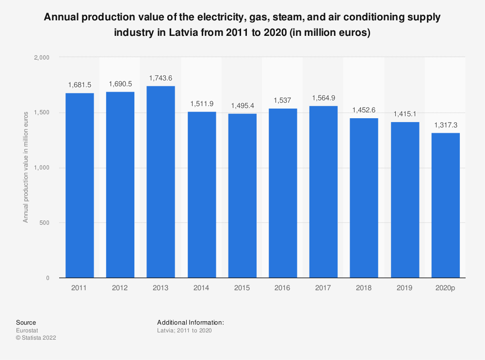 Statistic: Annual production value of the electricity, gas, steam and air conditioning supplyindustry in Latvia from 2008 to 2016 (in million euros) | Statista