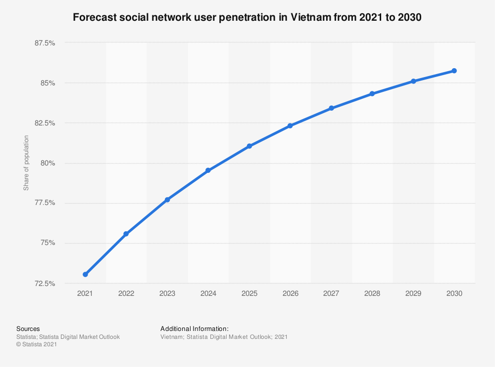 Statistic: Social network user penetration in Vietnam from 2017 to 2023 | Statista