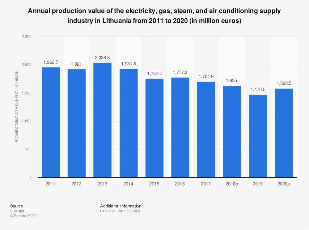 Statistic: Annual production value of the electricity, gas, steam and air conditioning supplyindustry in Lithuania from 2008 to 2016 (in million euros) | Statista