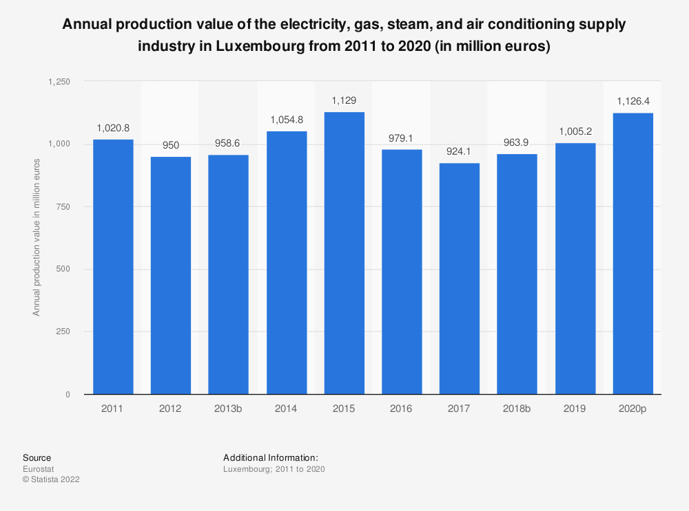 Statistic: Annual production value of the electricity, gas, steam and air conditioning supplyindustry in Luxembourg from 2008 to 2016 (in million euros) | Statista