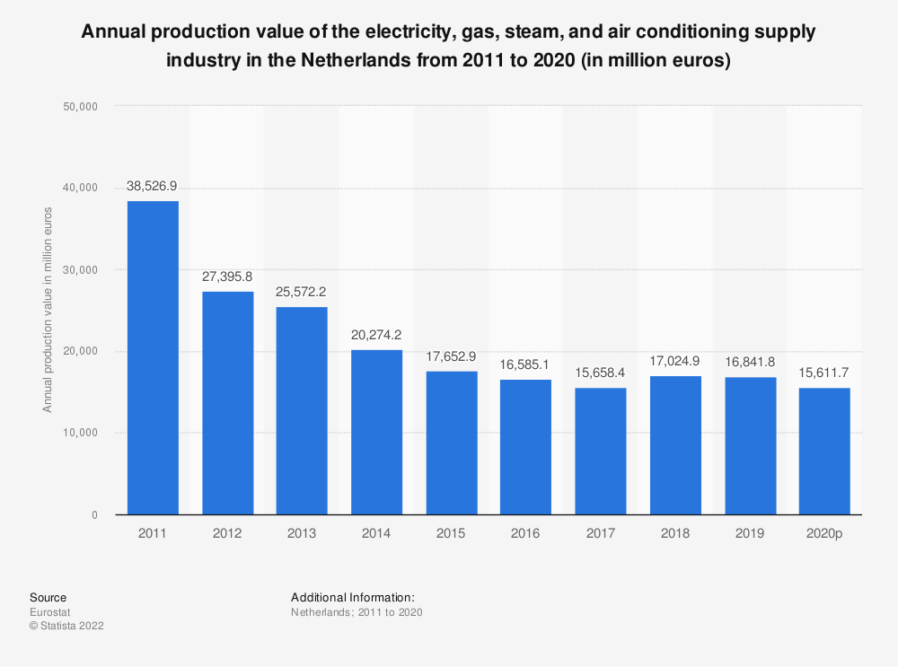 Statistic: Annual production value of the electricity, gas, steam and air conditioning supply industry in the Netherlands from 2008 to 2016 (in million euros) | Statista
