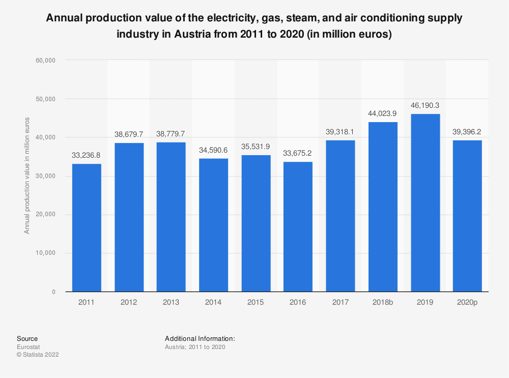 Statistic: Annual production value of the electricity, gas, steam and air conditioning supply industry in Austria from 2008 to 2016 (in million euros) | Statista