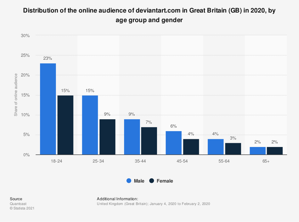 Statistic: Distribution of the online audience of deviantart.com in Great Britain (GB) in 2018, by age group and gender | Statista