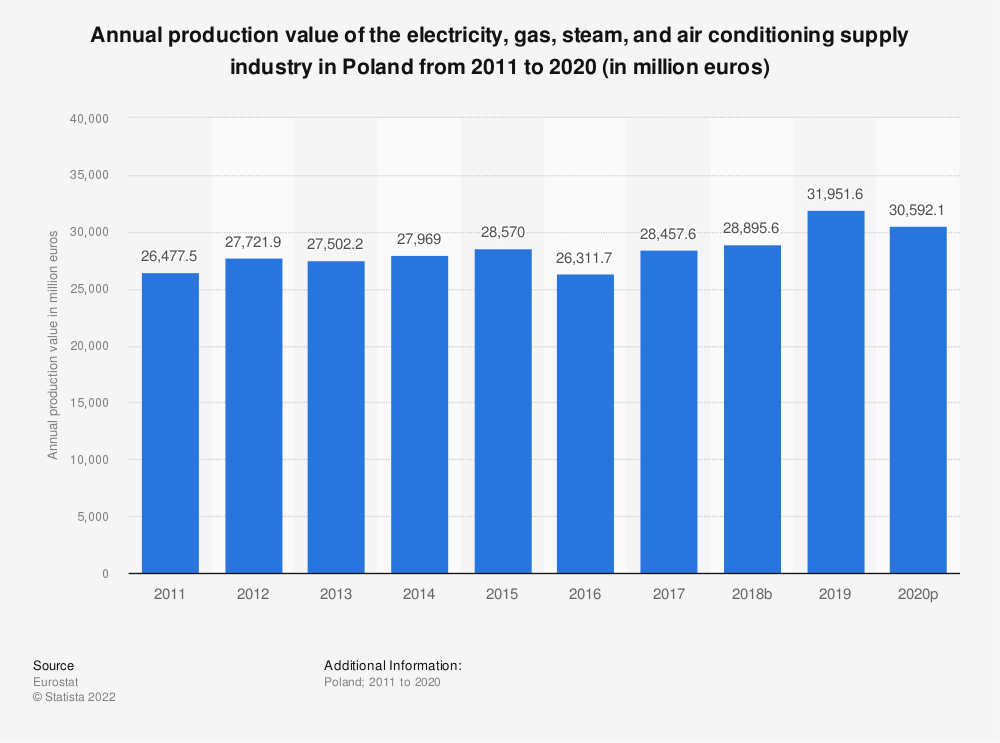 Statistic: Annual production value of the electricity, gas, steam and air conditioning supplyindustry in Poland from 2008 to 2016 (in million euros) | Statista