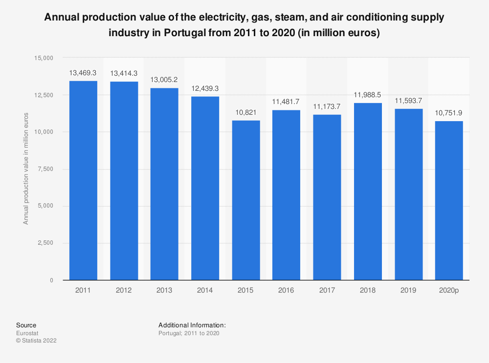 Statistic: Annual production value of the electricity, gas, steam and air conditioning supply industry in Portugal from 2008 to 2016 (in million euros) | Statista