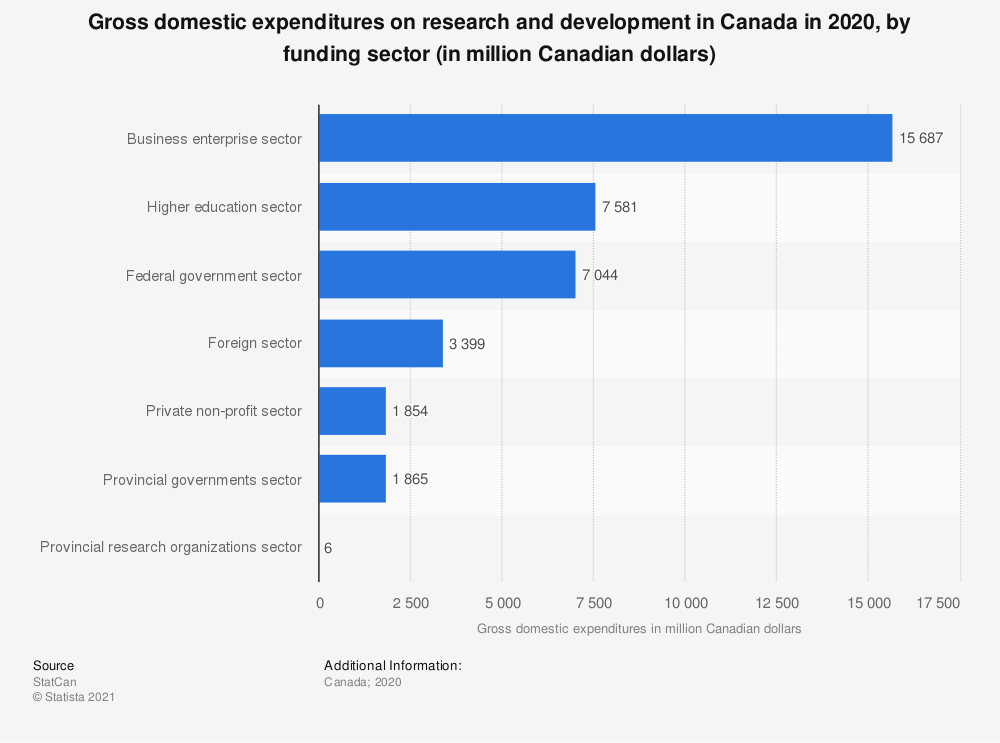 Statistic: Gross domestic expenditures on research and development in Canada in 2018, by funding sector (in million Canadian dollars) | Statista