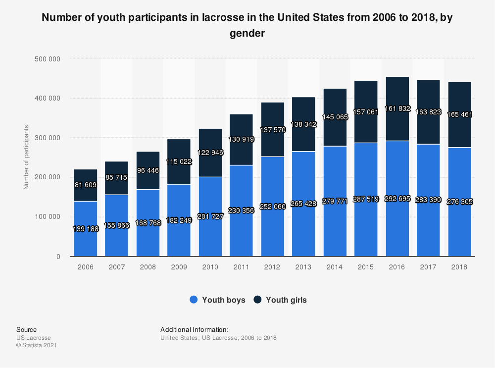 Statistic: Number of youth participants in lacrosse in the United States from 2006 to 2018, by gender | Statista