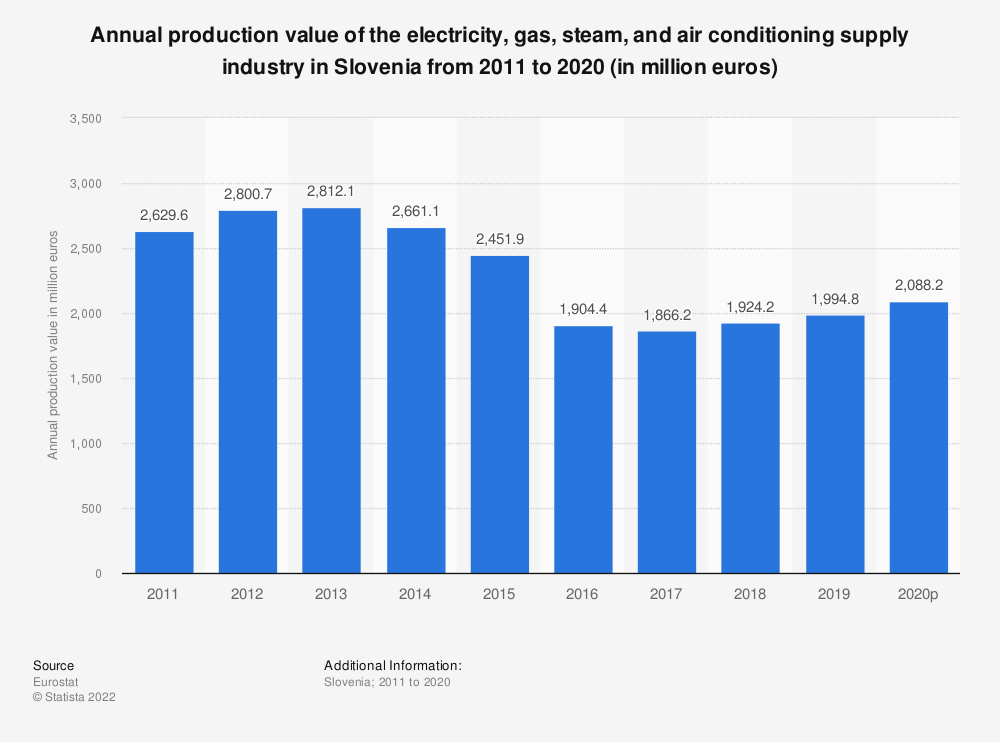 Statistic: Annual production value of the electricity, gas, steam and air conditioning supplyindustry in Slovenia from 2008 to 2016 (in million euros) | Statista