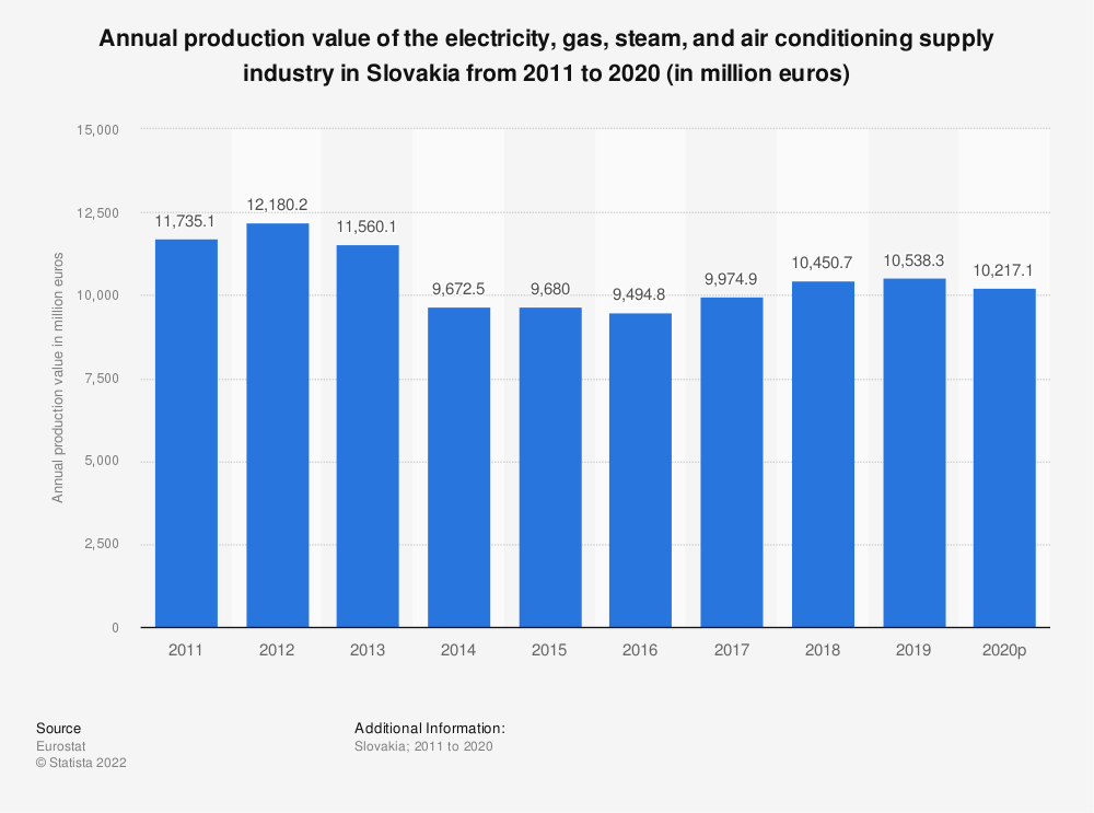 Statistic: Annual production value of the electricity, gas, steam and air conditioning supply industry in Slovakia from 2008 to 2014 (in million euros) | Statista