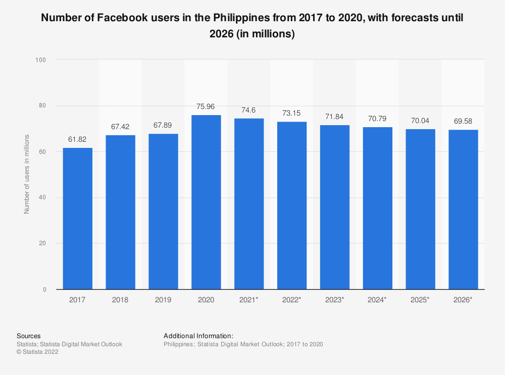 Statistic: Number of Facebook users in the Philippines from 2015 to 2022 (in millions) | Statista