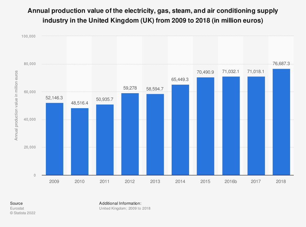 Statistic: Annual production value of the electricity, gas, steam and air conditioning supply industry in the United Kingdom (UK) from 2008 to 2016 (in million euros) | Statista