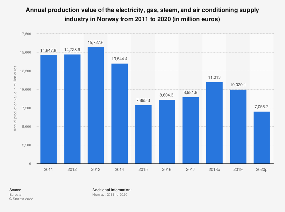 Statistic: Annual production value of the electricity, gas, steam and air conditioning supply industry in Norway from 2008 to 2016 (in million euros) | Statista
