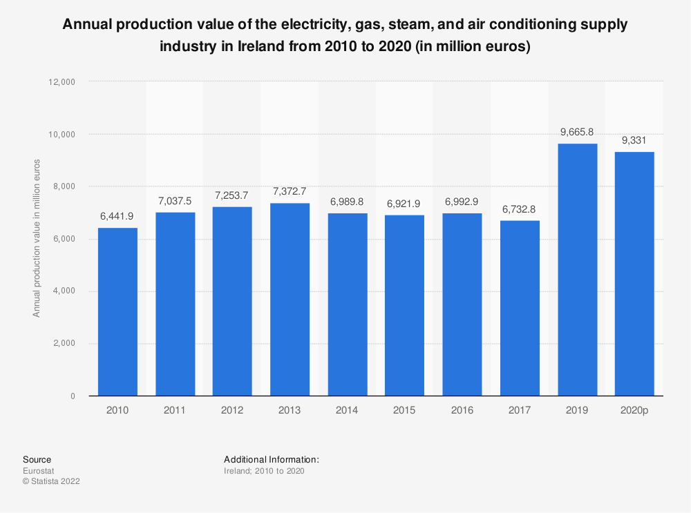 Statistic: Annual production value of the electricity, gas, steam and air conditioning supplyindustry in Ireland from 2008 to 2016 (in million euros) | Statista