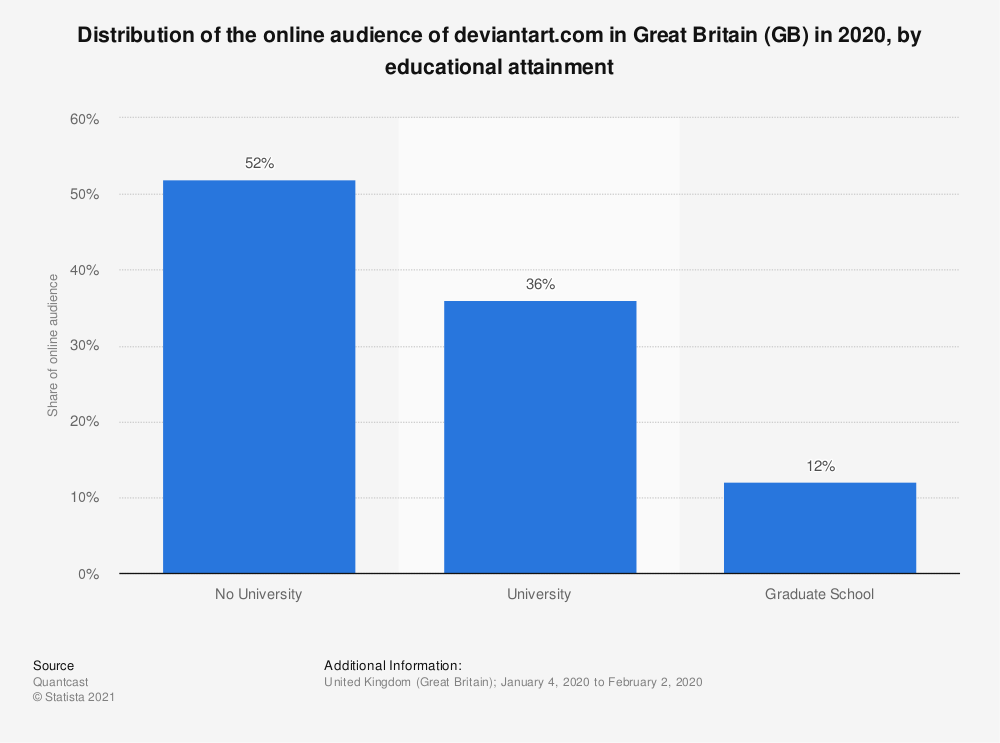 Statistic: Distribution of the online audience of deviantart.com in Great Britain (GB) in 2020, by educational attainment | Statista