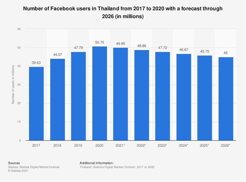 Statistic: Number of Facebook users in Thailand from 2015 to 2022 (in millions) | Statista