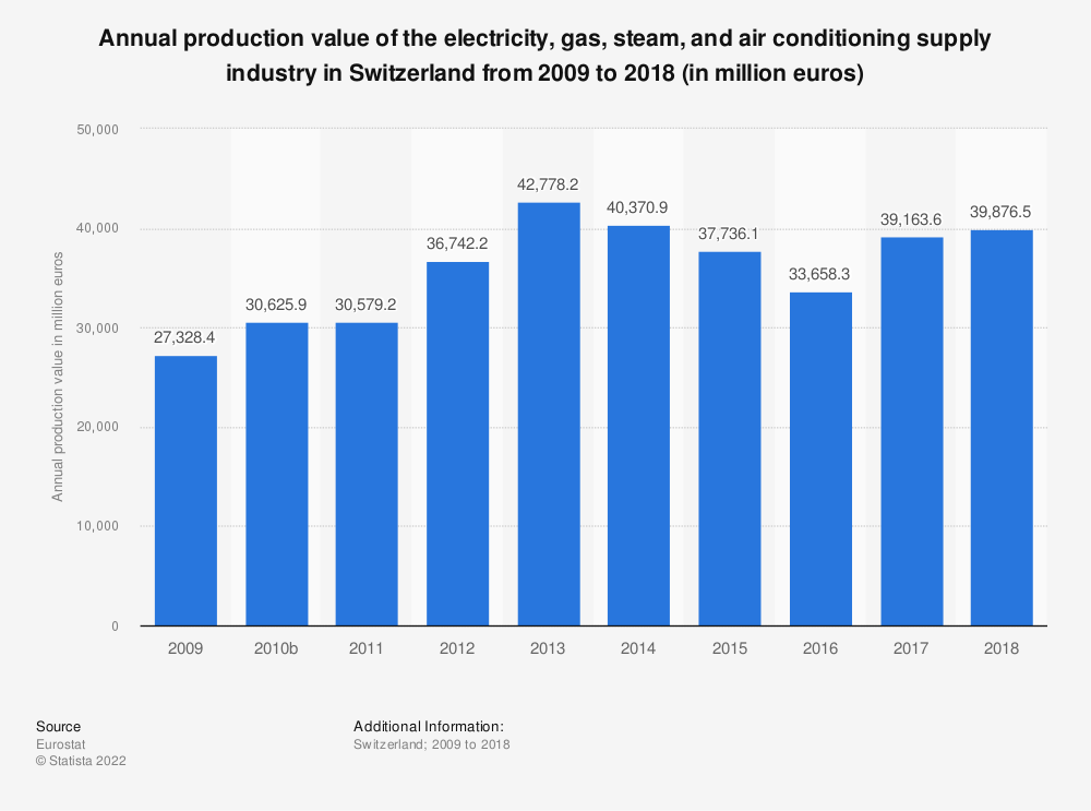 Statistic: Annual production value of the electricity, gas, steam and air conditioning supply industry in Switzerland from 2009 to 2016 (in million euros) | Statista