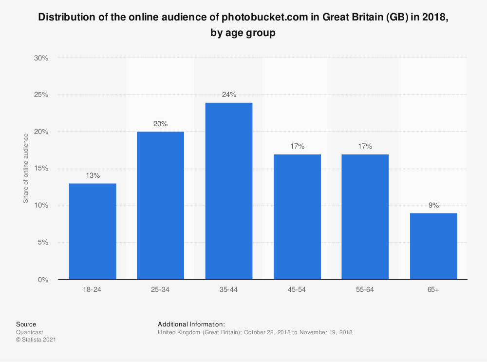 Statistic: Distribution of the online audience of photobucket.com in Great Britain (GB) in 2018, by age group | Statista