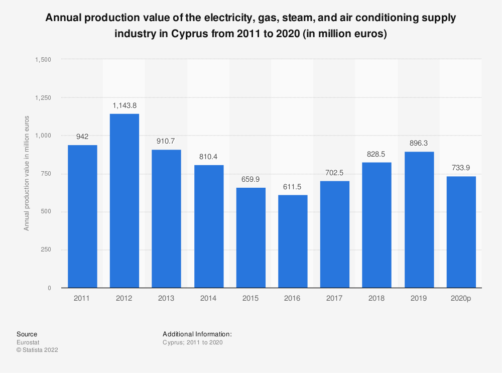 Statistic: Annual production value of the electricity, gas, steam and air conditioning supplyindustry in Cyprus from 2008 to 2016 (in million euros) | Statista