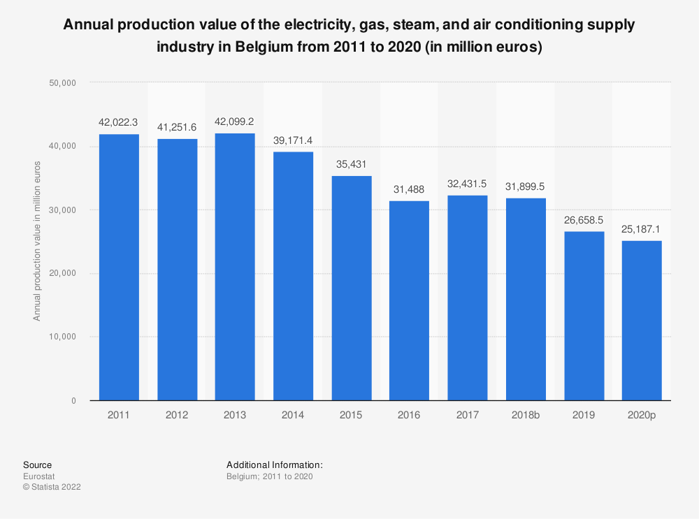 Statistic: Annual production value of the electricity, gas, steam and air conditioning supply industry in Belgium from 2010 to 2014 (in million euros) | Statista