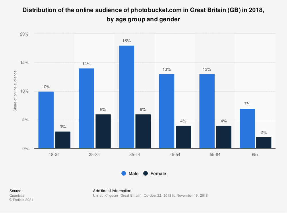 Statistic: Distribution of the online audience of photobucket.com in Great Britain (GB) in 2018, by age group and gender | Statista