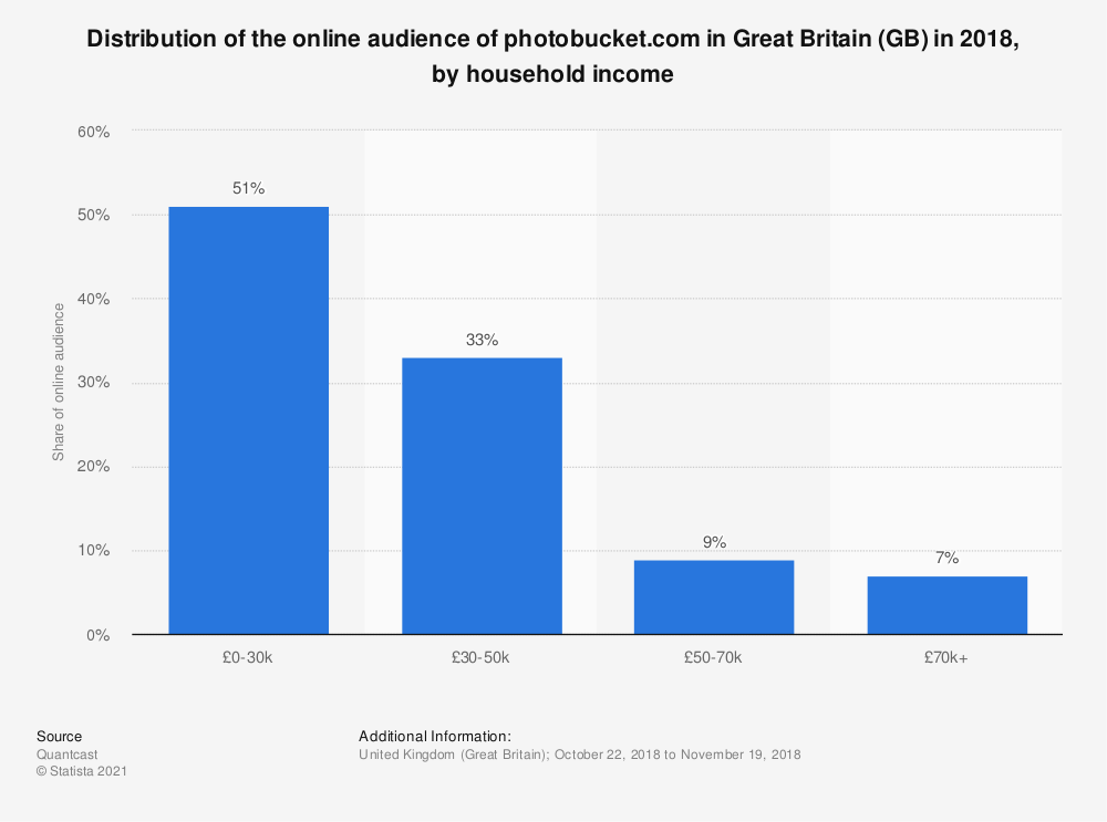 Statistic: Distribution of the online audience of photobucket.com in Great Britain (GB) in 2018, by household income | Statista