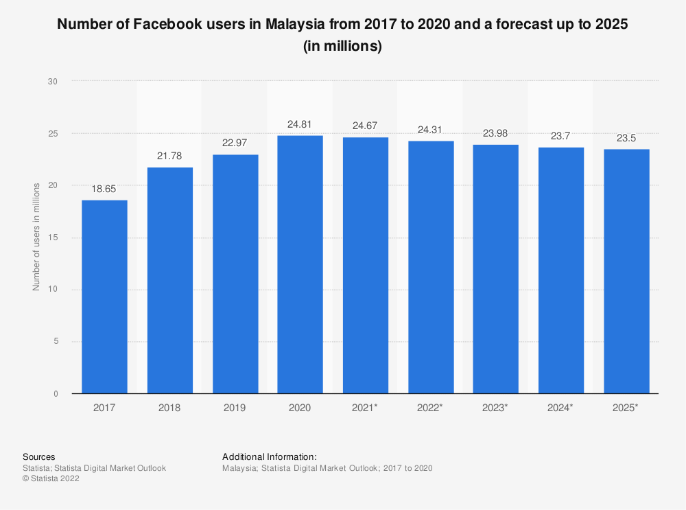 Statistic: Number of Facebook users in Malaysia from 2015 to 2022 (in millions) | Statista