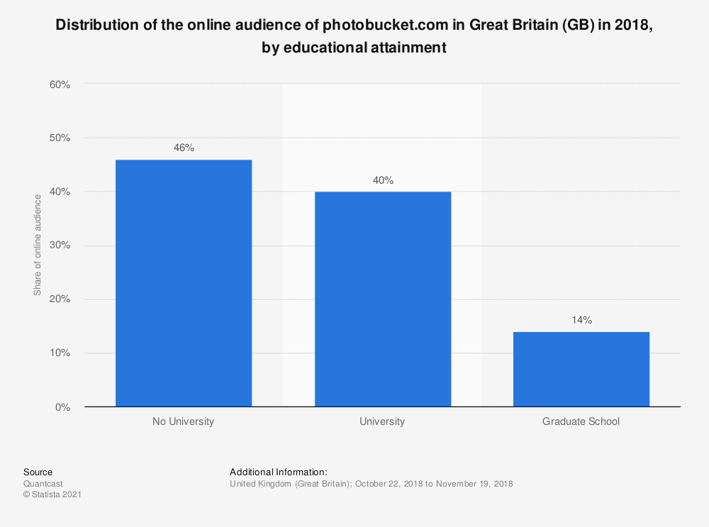 Statistic: Distribution of the online audience of photobucket.com in Great Britain (GB) in 2018, by educational attainment | Statista
