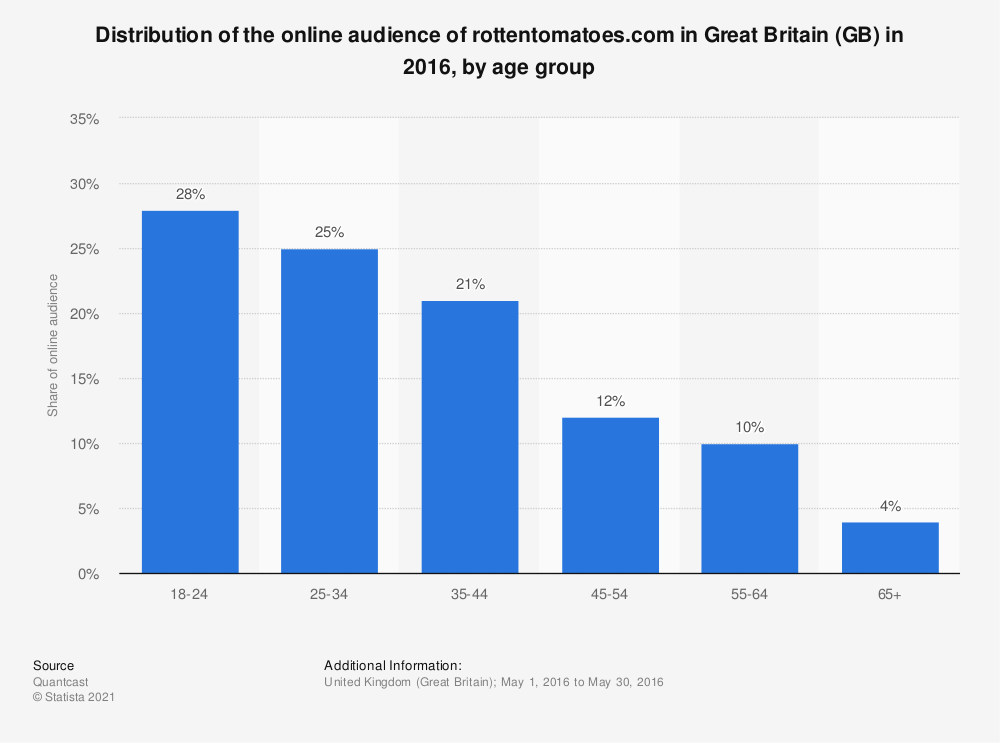 Statistic: Distribution of the online audience of rottentomatoes.com in Great Britain (GB) in 2016, by age group | Statista