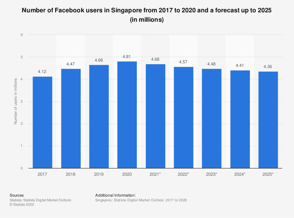 Statistic: Number of Facebook users in Singapore from 2015 to 2022 (in millions) | Statista
