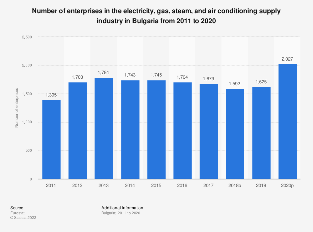 Statistic: Number of enterprises in the electricity, gas, steam and air conditioning supply industry in Bulgaria from 2008 to 2016 | Statista