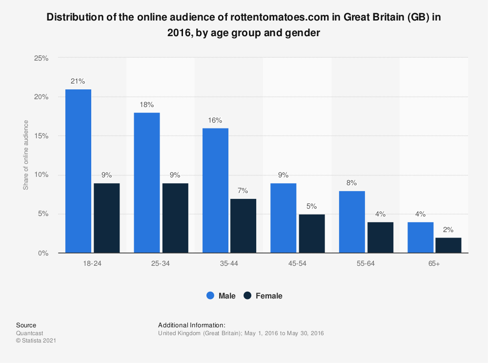 Statistic: Distribution of the online audience of rottentomatoes.com in Great Britain (GB) in 2016, by age group and gender | Statista
