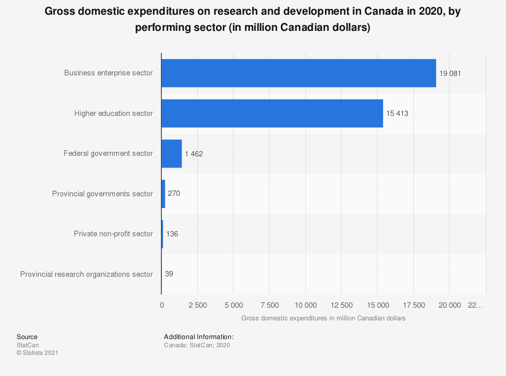 Statistic: Gross domestic expenditures on research and development in Canada in 2017, by performing sector (in million Canadian dollars)   Statista