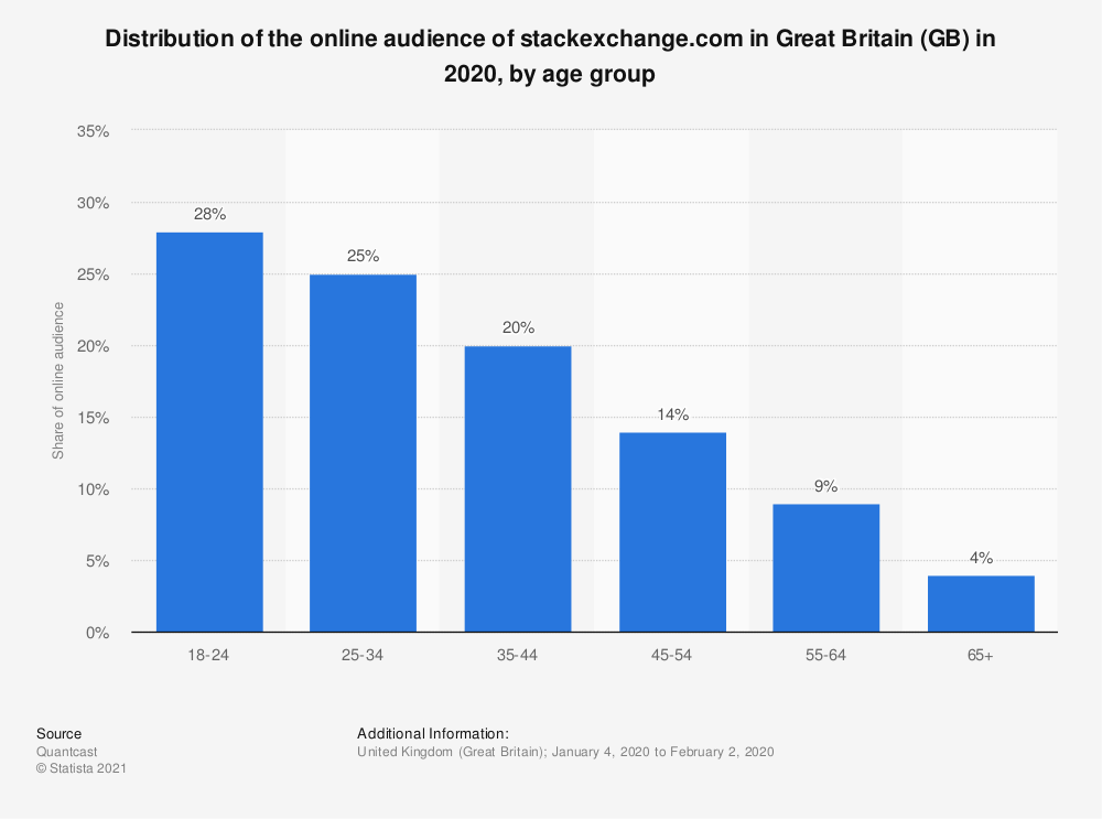Statistic: Distribution of the online audience of stackexchange.com in Great Britain (GB) in 2018, by age group | Statista