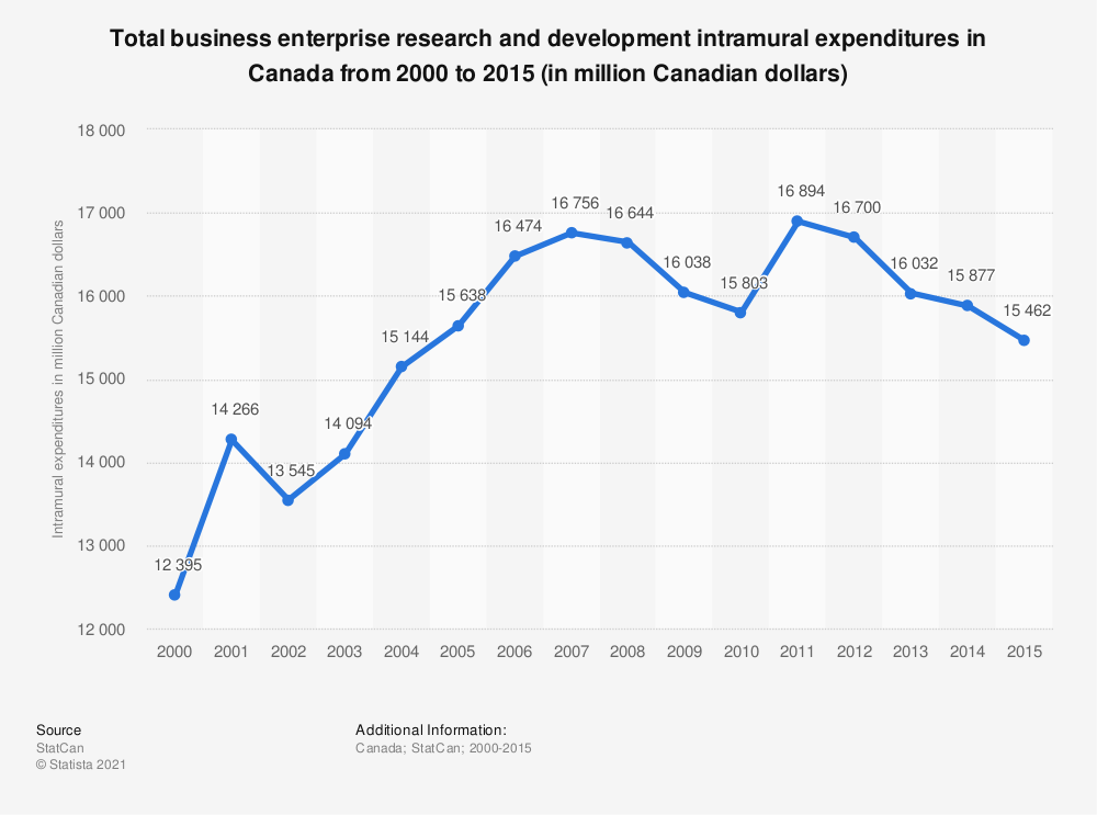 Statistic: Total business enterprise research and development intramural expenditures in Canada from 2000 to 2015 (in million Canadian dollars) | Statista