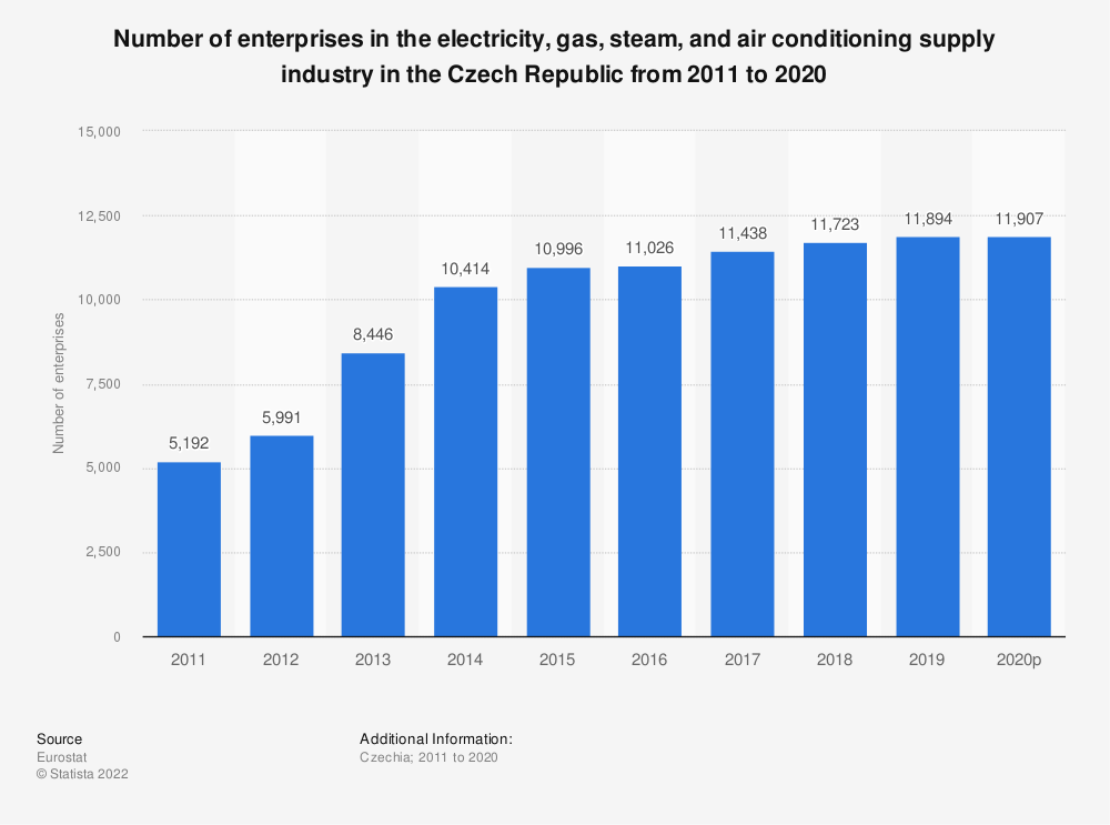 Statistic: Number of enterprises in the electricity, gas, steam and air conditioning supply industry in the Czech Republic from 2008 to 2014 | Statista