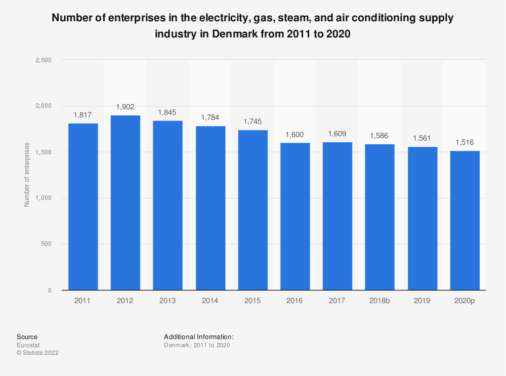 Statistic: Number of enterprises in the electricity, gas, steam and air conditioning supplyindustry in Denmark from 2008 to 2016 | Statista