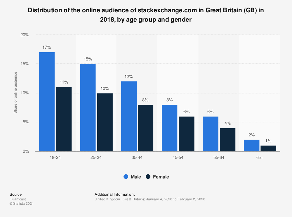 Statistic: Distribution of the online audience of stackexchange.com in Great Britain (GB) in 2018, by age group and gender | Statista