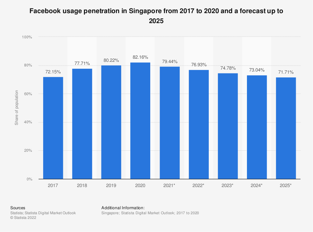 Statistic: Facebook usage penetration in Singapore from 2015 to 2022 | Statista